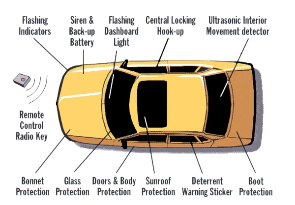 this sensor essentially keeps track of when your lock is manually unlocked   if someone tries to unlock your car without the key or remote